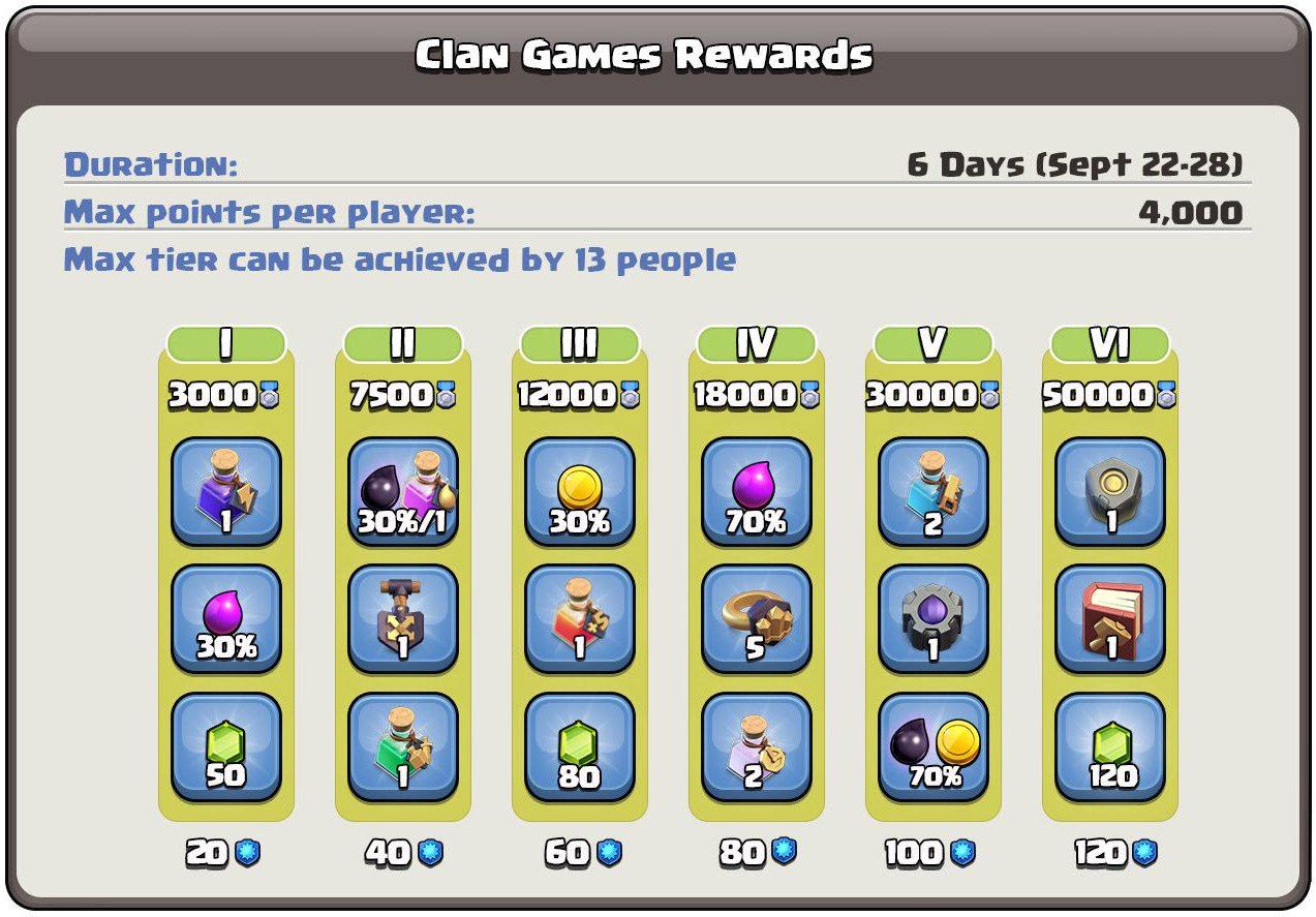 Recompensas Jogos do Clã – 22 à 28 de Setembro